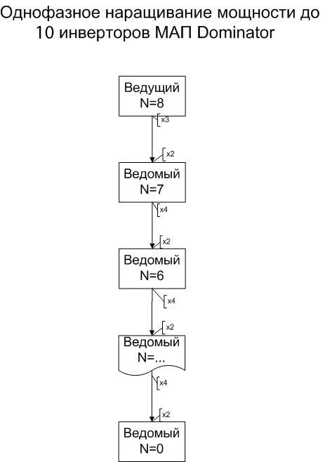 Однофазное наращивание мощности до 9 инверторов МАП Dominator