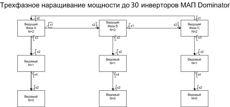 Трехфазное наращивание мощности до 27 инверторов МАП Dominator