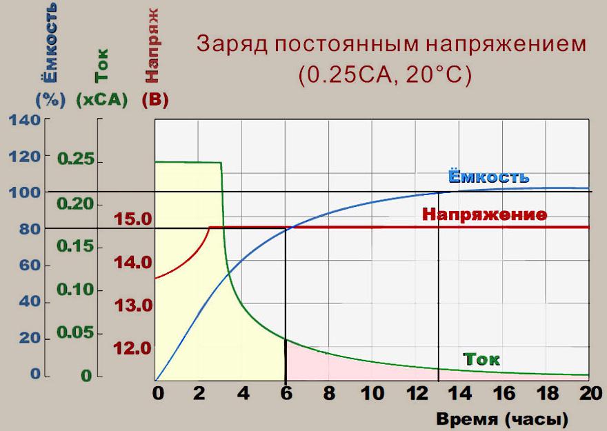 заряд аккумулятора асимметричным током схема